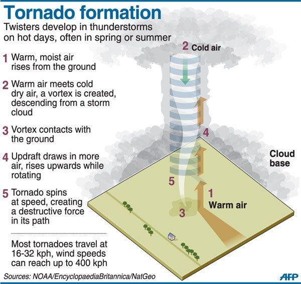 Tornado Forming Diagram