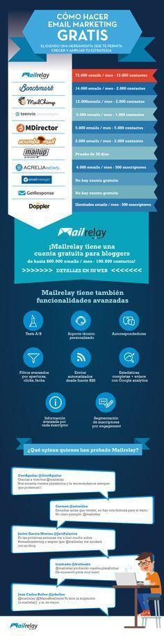Cómo hacer email marketing gratis #infografia #emailmarketing Leia os nossos artigos sobre Marketing Digital no Blog Estratégia Digital em http://www.estrategiadigital.pt/category/marketing-digital/