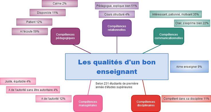 Les qualités d'un bon enseignant (selon les étudiants)