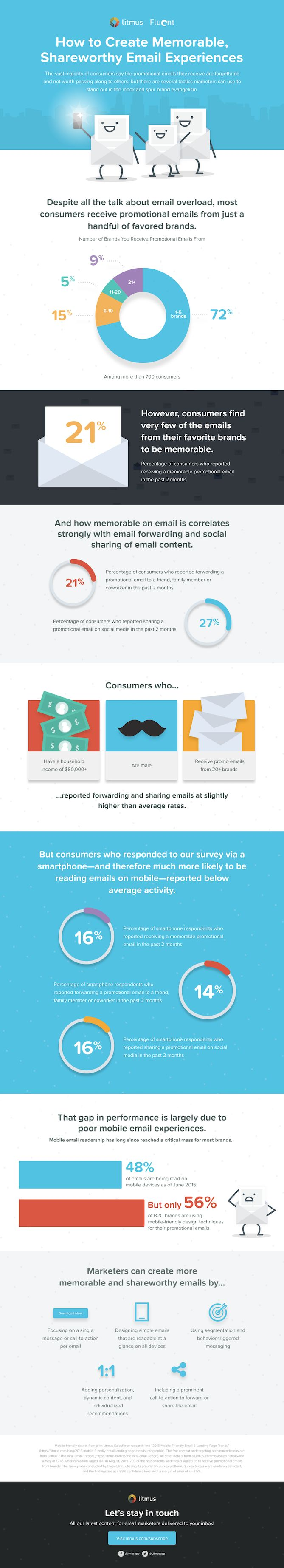 How to Create Memorable, Shareworthy Email Experiences [Infographic], via @HubSpot