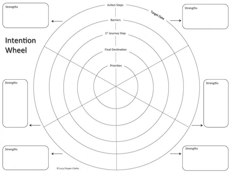 Wheel Of Life Template Blank Awesome the Intention Wheel