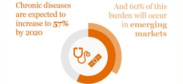 Chronic diseases and conditions are on the rise
