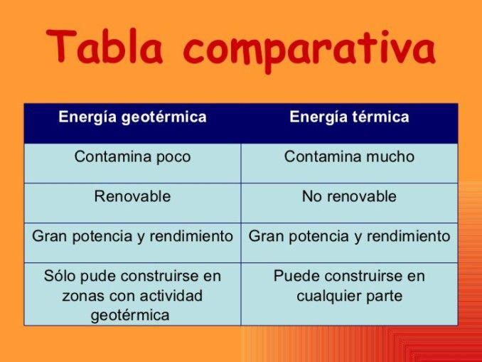Cuadros Comparativos De Tipos De Energia Cuadro Comparativo Tipos De Energia Energia Energia Geotermica