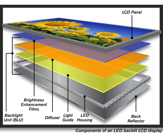 Components Of An Led Backlit Lcd Display
