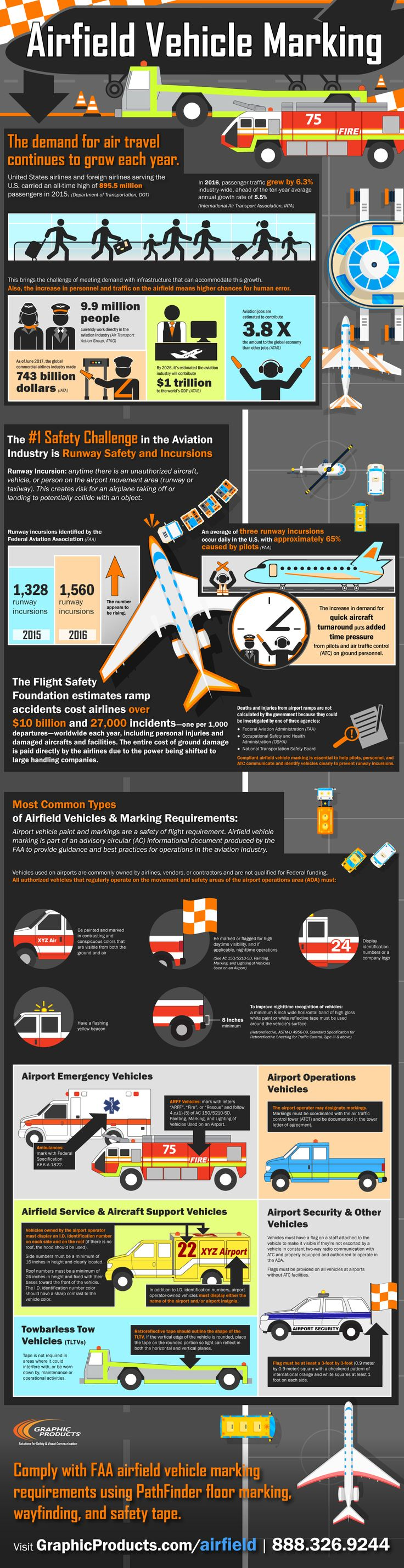 This infographic covers best practices for airfield