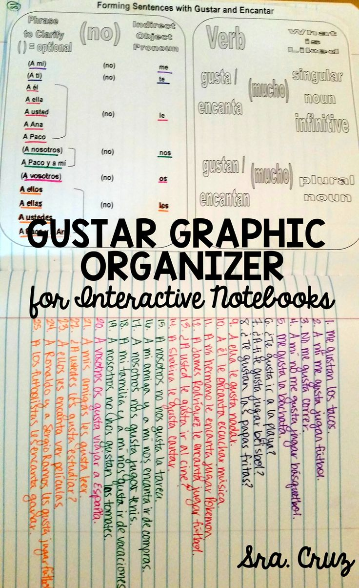 NEW PRODUCT: 50% OFF FOR 24 HOURS Gustar Graphic Organizer for Interactive Notebooks (also in traditional notebook size) Suggested Use: after teaching gustar, give students the graphic organizer and have them cut on the dotted lines and glue it into their notebook. On the opposite page, students can write sentences about themselves and people they know using the graphic organizer as a guide. They can even color code their sentences based on the indirect object pronoun used as pictured.