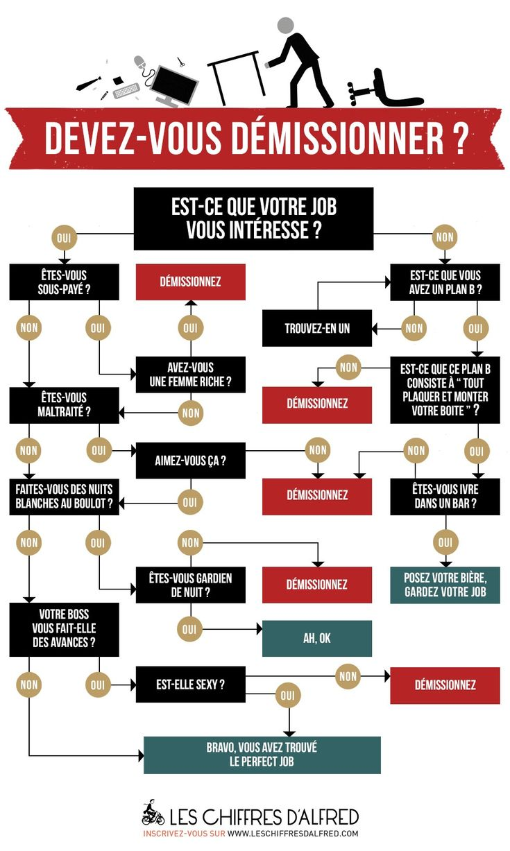 En avez-vous marre de votre boulot ? Devez-vous démissionner ?