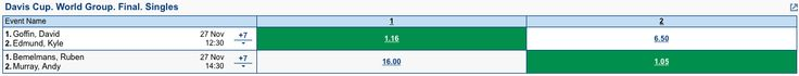 2 bets for 27/11/15 Davis Cup World Group Final matches