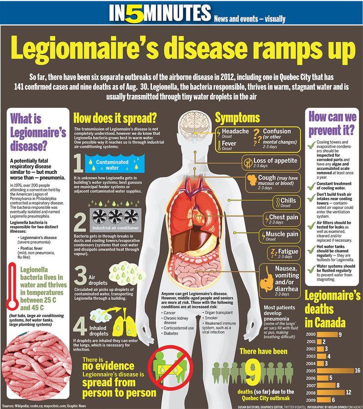 Legionnaires' Disease Ramps Up Legionella Free Filter