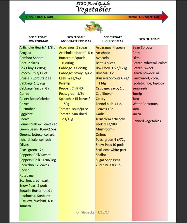 Best 25 Reflux Diet Ideas On Pinterest Acidic Diet - Modern