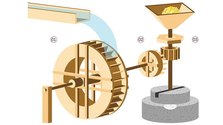 рис. 01 Принципиальная схема работы водяной мельницы сверхней подачей воды: 01 Большое водяное колесо, 02 Малое зубчатое колесо, 03 Шестерня на вертикальном валу