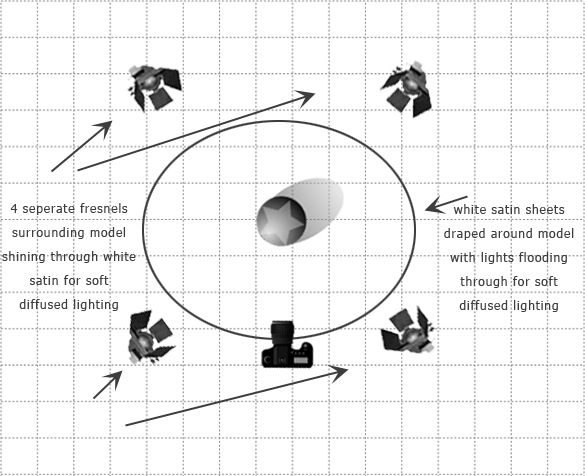 Hollywood Lighting Diagram | Hollywood Lighting Style