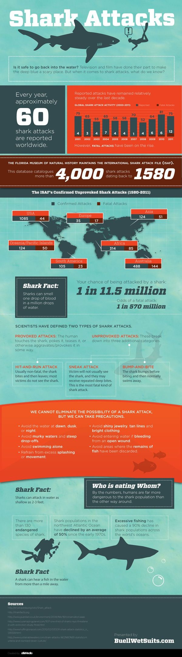 Anatomy of a Shark Attack | Infographic. This is my inner nerd coming out! I love sharks!