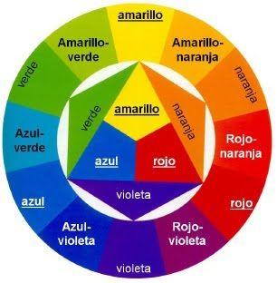 Rueda de colores (español)