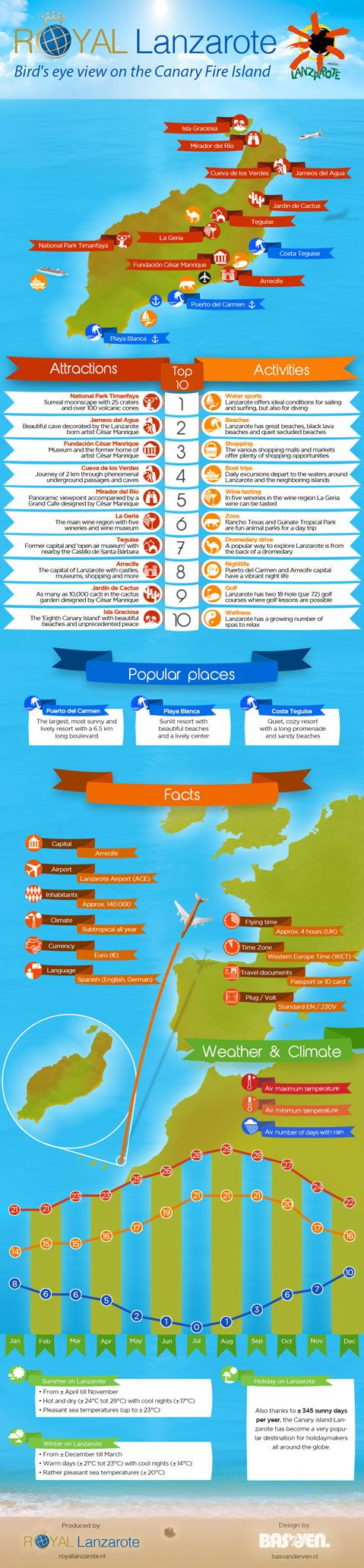 Overview of Isle of Lanzarote - The travel infographic provides a nice overview of the Isle of Lanzarote in the Canary Island. The Isle of Lanzarote is the fourth largest island in the Canary's. It is about 77 miles off the coast of Africa and boast 345 days of sunshine. The infographic provides a list of top activities and at