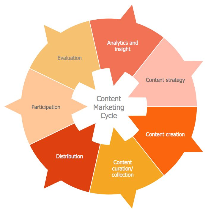 34 best marketing target and circular diagram images on pinterest circular diagram the content marketing cycle ccuart Image collections