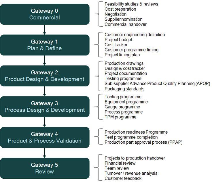 Gatewayu0027s \ basic content rahman Pinterest - validation plan template