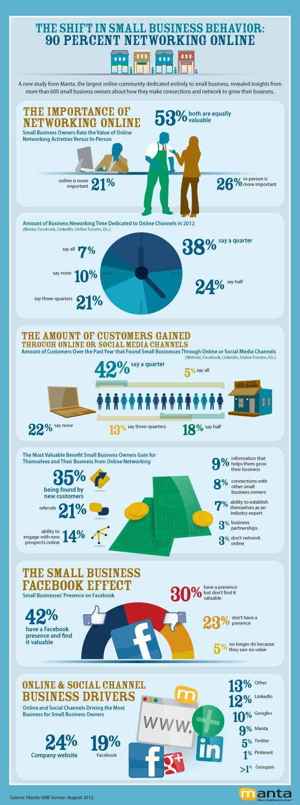 90% of small business use social media