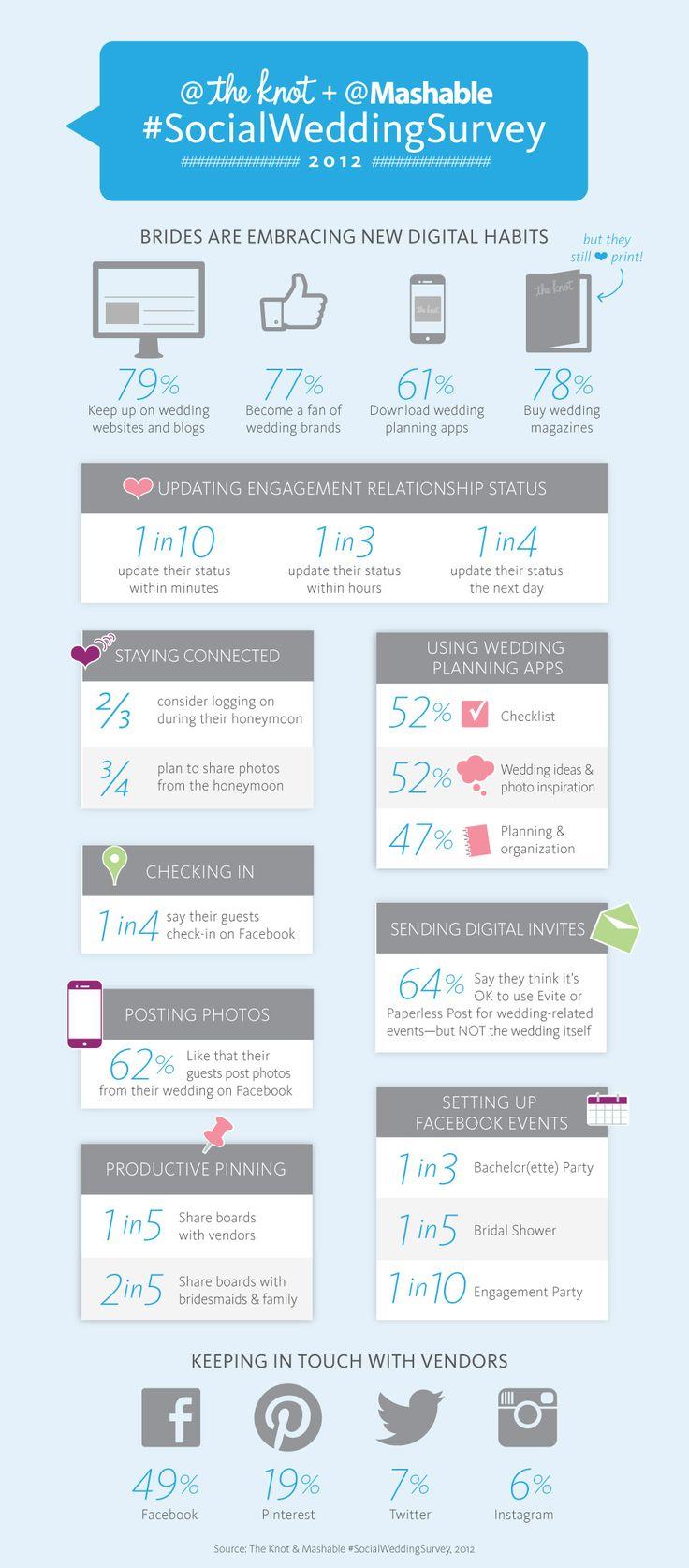 The Social Wedding #infographics