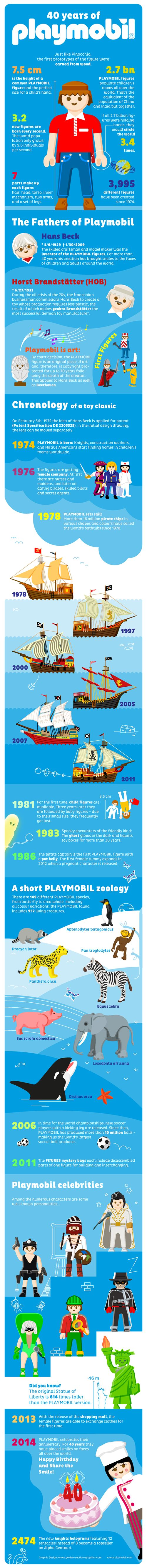 Captured: 40 Years of PLAYMOBIL - PLAYMOBIL Collectors Club. #infographic