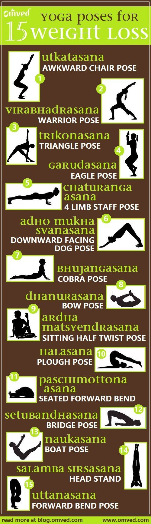Top 15 #yoga poses for #WEIGHTLOSS - Although Yoga is not always the popular choice for serious fat burning or weight loss, yet it is an extremely effective tool specially for fighting stubborn fat stores. Yoga offers a well-balanced fitness routine that increases flexibility and boosts muscle strength. Yoga is a mind-body exercise that on your weight loss journey can help you shed pounds, and definitely keep you from gaining weight. Try these fat-burning poses today!