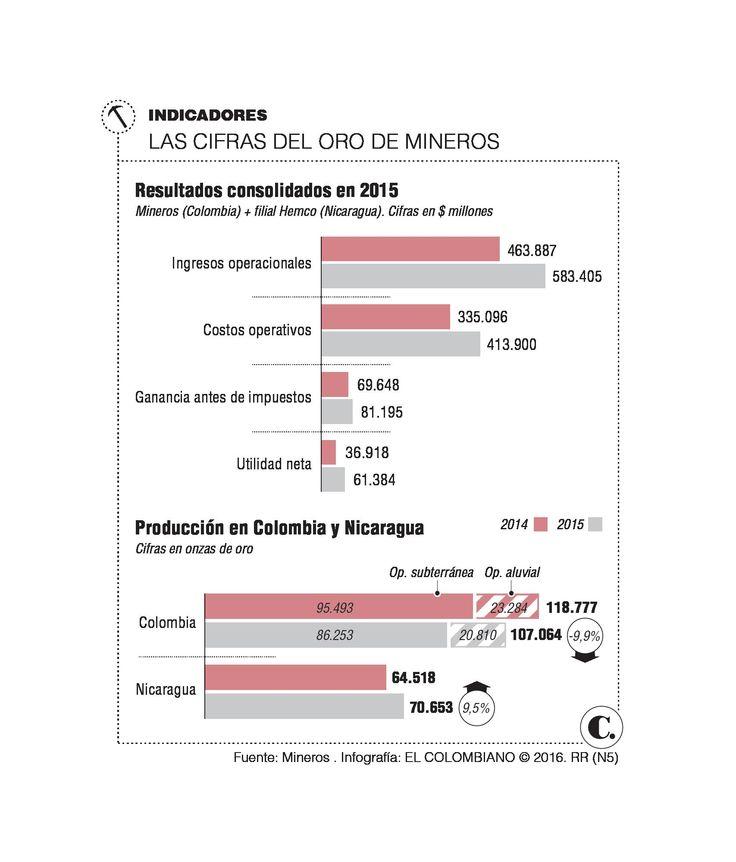 Utilidad de Mineros creció 66% en 2015