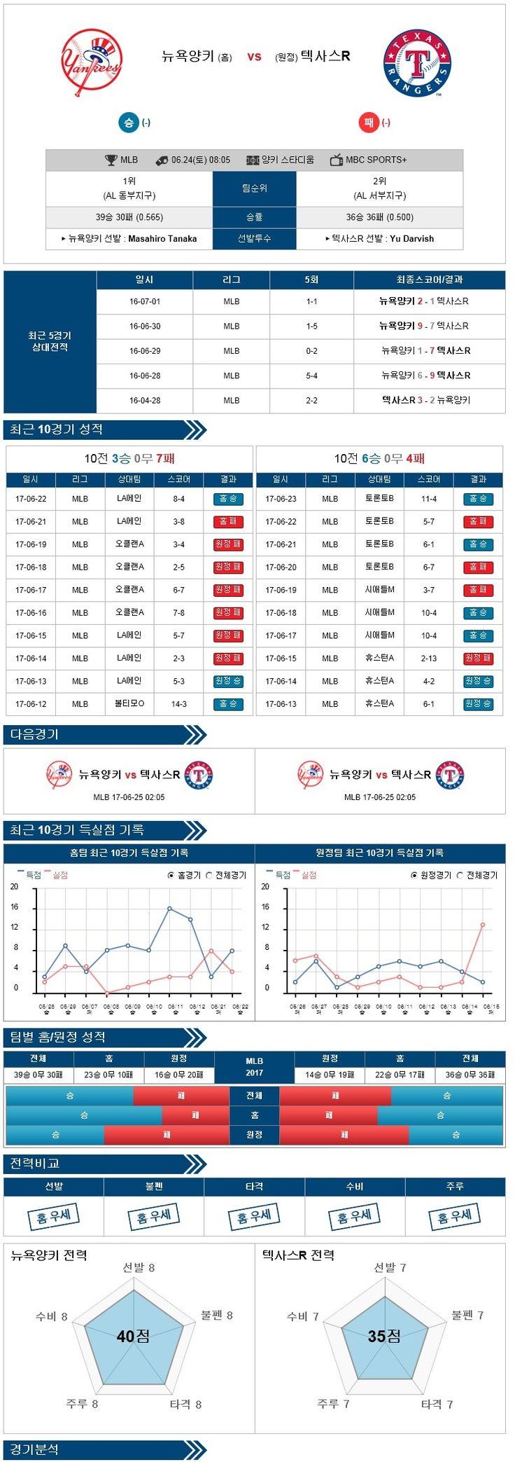 [MLB] 6월 24일 야구분석픽 뉴욕양키스 vs 텍사스 ★토토군 분석픽★