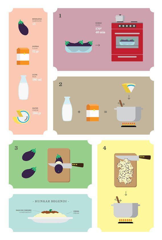 Recipes by Santos Henarejos, for Ling magazine. Good example of how something usually written down (a recipe) can be converted into an illustration.