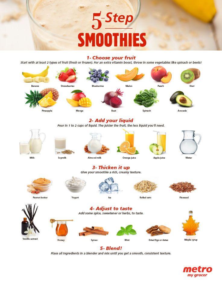 5-Step Smoothies
