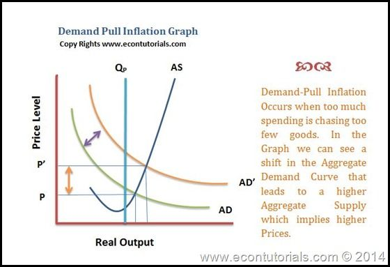 Cost-Push Inflation, Stagflation and Demand-Pull Inflation