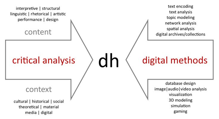 DH is presented at the intersection of critical analysis of content (i.e. interpretative, structural, linguistic, rhetorical, artistic, performance, and design analyses) and context (i.e. cultural, historical, social, theoretical, material, media, digital analyses), and digital methods (i.e. text encoding, text analysis, topic modeling, network analysis, spatial analysis, digital archives and collections, database design, image/audio/video analysis, visualization, 3D modeling, simulation…