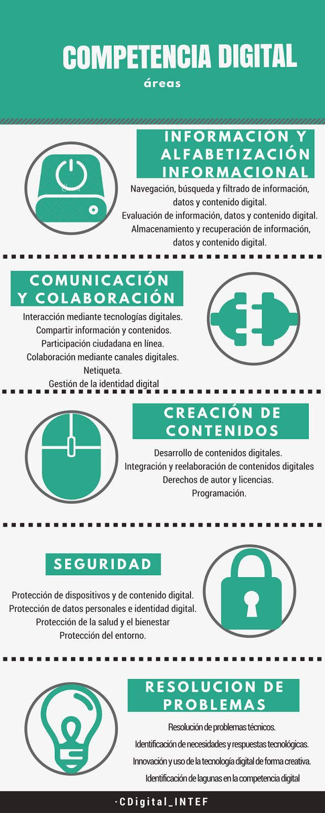 Áreas de la Competencia Digital #CDigital_INTEF