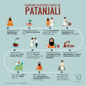 Patanjali's Path to Prosperity - Infographic