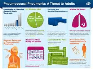 Could your bad cough be a sign of Pneumonia? Check out his infographic on the dangers of pneumonia! #healthfacts