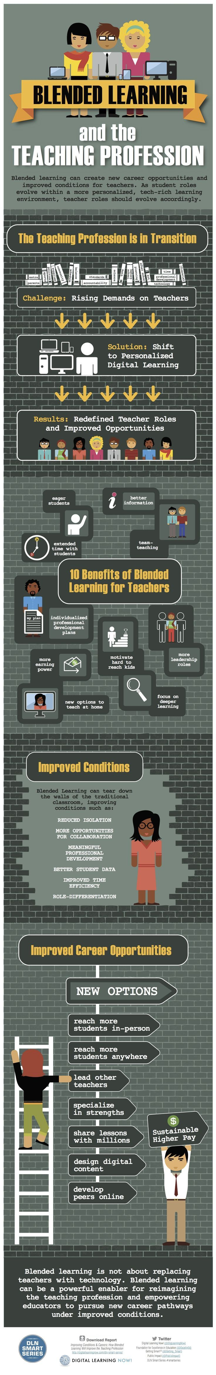 Blended Learning and Teaching Profession Infographic - e-Learning Infographics