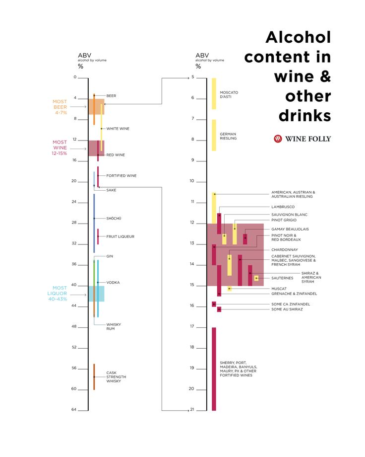 Alcohol Content in Wine, Beer and Liquor - infographic