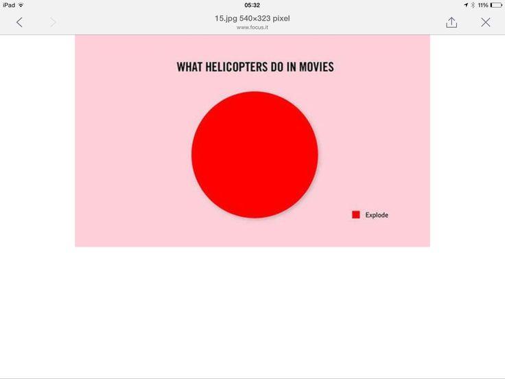 Interessante infografica sull'uso degli elicotteri nel cinema