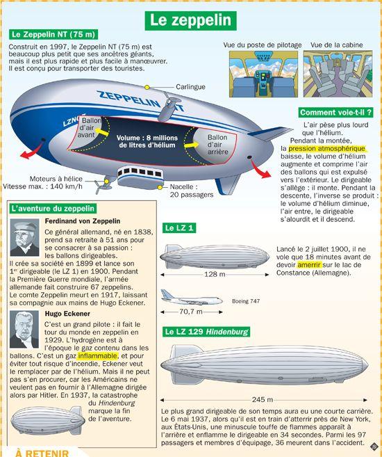 Fiche exposés : Le zeppelin