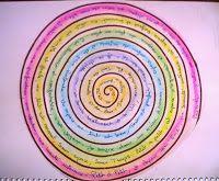 ATELIERS DE JOURNAL CREATIF: Une spirale pour vous recentrer