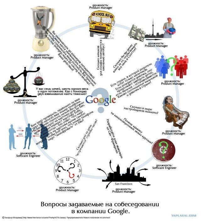 Широко известные головоломки на собеседованиях в Google признаны бесполезными. Источник: QZ.com
