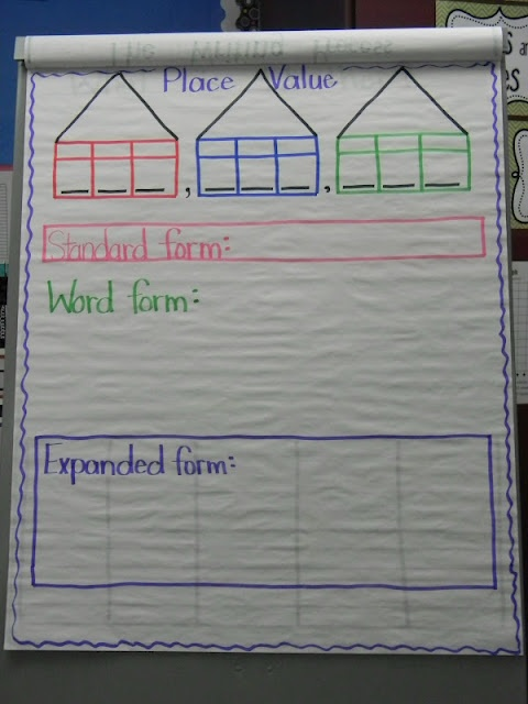 Place value anchor charts - students have a very hard time with place value and i like the little houses for each of the periods