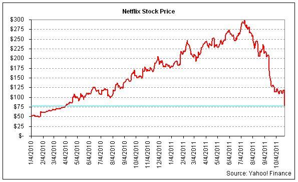 Netflix Stock Price In 2003