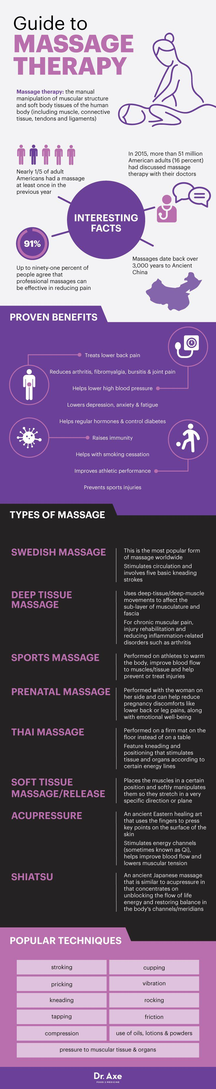 Guide to massage therapy Dr Axe