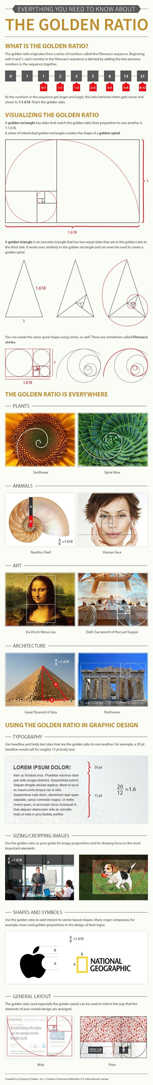 The golden ratio for design.