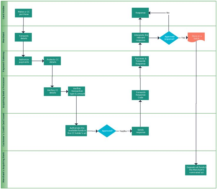 28 Images of Add Employee Flowchart Template canbumnet