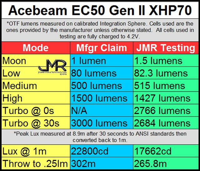 Acebeam EC50 Gen II Rechargeable XHP70 Compact Flashlight * Flashlight provided for review courtesy of Acebeam Acebeam Specifications: 1: CREE XHP70 LED with a lifespan of 50,000hours 2: Max …
