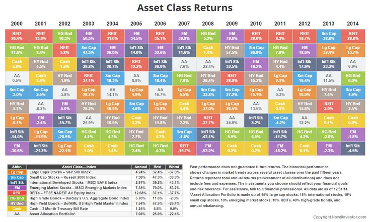Annual asset class returns stock market wealth