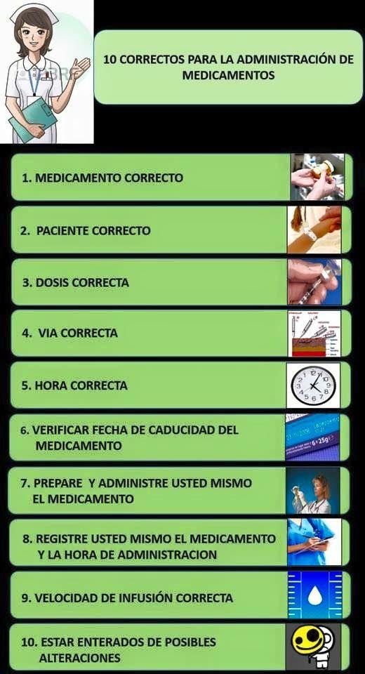 Teamwork Medical Nurse: 10 CORRECTOS EN LA ADMINISTRACIÓN DE MEDICAMENTOS