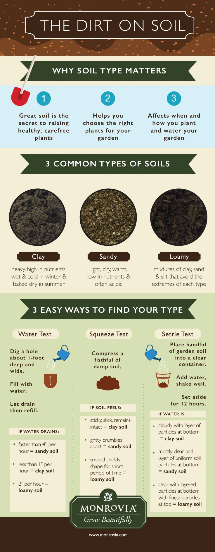 Soil is the key to everything when growing healthy plants — successful rooting, vigorous growth, great harvests, weed, pest, and disease control.