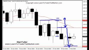 Nial Fullers Set and Forget Price Action Forex Trading Strategies (Tutorial) [Tags: FOREX STRATEGIES Forex Strategies Forex strategy nial fuller price action price action trading set and forget set and forget forex set and forget forex trading set and forget trading set and forget trading method set and forget trading strategy set and forget trading system trading price action]